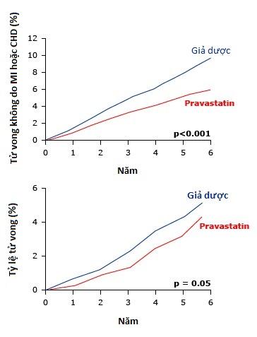 Pravastatin for primary prevention of coronary heart disease